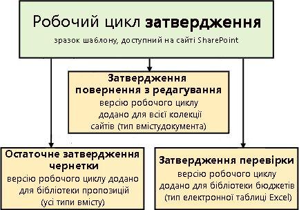 три робочі цикли на основі шаблону робочого циклу затвердження