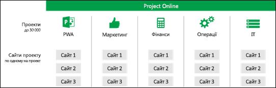Сайти проекту в PWA колекції сайтів
