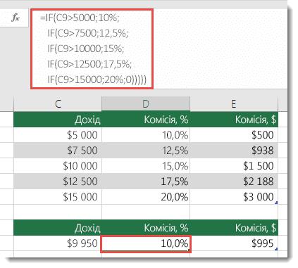 У клітинці D9 введено неправильну формулу =IF(C9>5000;10%;IF(C9>7500;12,5%;IF(C9>10000;15%;IF(C9>12500;17,5%;IF(C9>15000;20%;0)))))