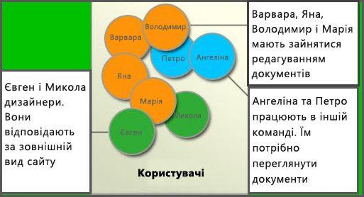 """Схема різних груп користувачів: """"Учасники"""", """"Конструкти сайтів"""" і """"Відвідувачі"""""""