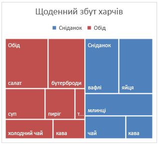 """Приклад діаграми """"Деревовидна карта"""" в Office2016 для Windows"""