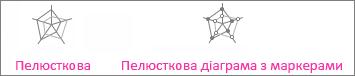 Звичайна пелюсткова діаграма та пелюсткова діаграма з маркерами