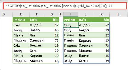 """Сортування таблиці за зростанням значень """"Регіон"""" і за спаданням значень віку"""