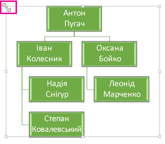 Змінення розміру організаційної діаграми
