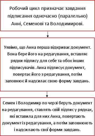 блок-схема робочого циклу