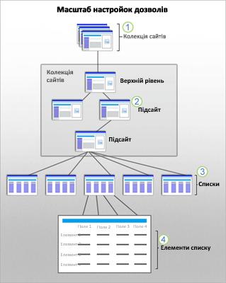 Схема системи безпеки SharePoint для сайту, підсайту, списку та елемента.