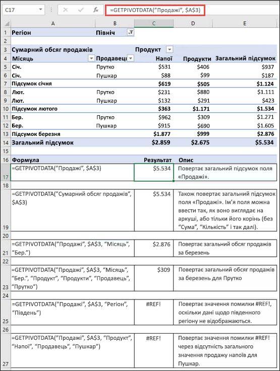 Приклад зведеної таблиці, що використовується для отримання даних за допомогою функції GETPIVOTDATA.
