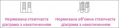 Нормована стовпчаста діаграма з накопиченням і нормована об'ємна стовпчаста діаграма з накопиченням
