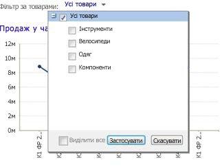 Фільтр веб-частини з вибраним значенням «Усі товари»