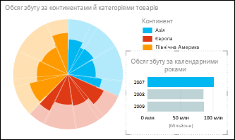 Секторна діаграма Power View про продажі за континентом із вибраними даними за 2007рік