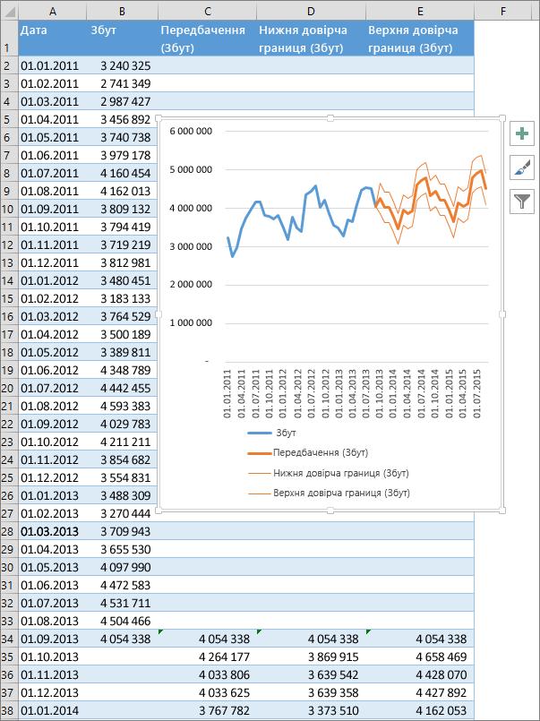 Частина електронної таблиці, у якій відображено таблицю з прогнозованими числами та діаграму прогнозу