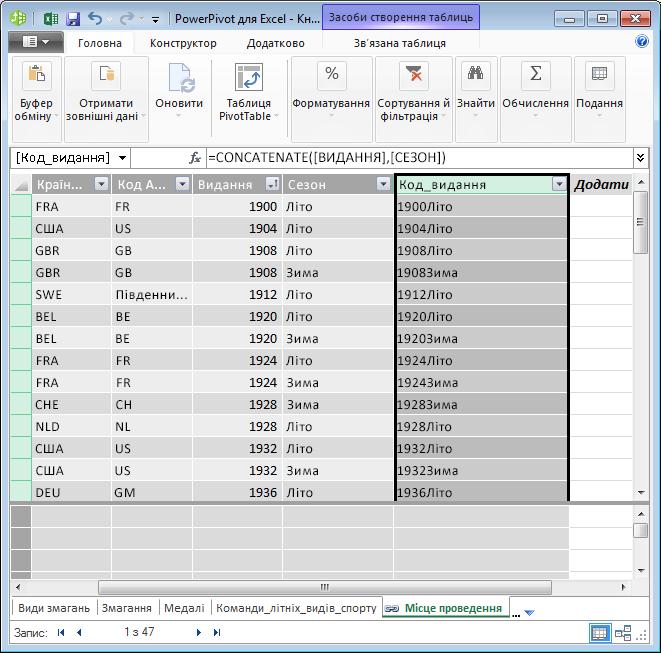 Таблиця Hosts зі створеним обчислюваним полем DAX