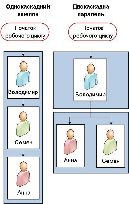 блок-схеми для обох версій