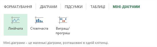 Вкладка «Міні-діаграми»