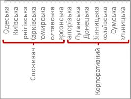 Ієрархія даних із поділками