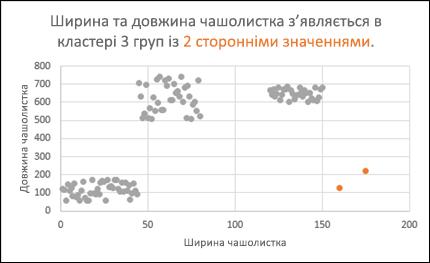 Точкова діаграма із середніми значеннями.