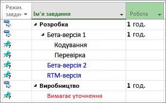 Зображення структури списку завдань, імпортованої із програми Microsoft Word