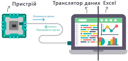 """Схема, що показує, як дані в реальному часі надходять до надбудови Excel """"Транслятор даних"""" і надсилаються з неї."""