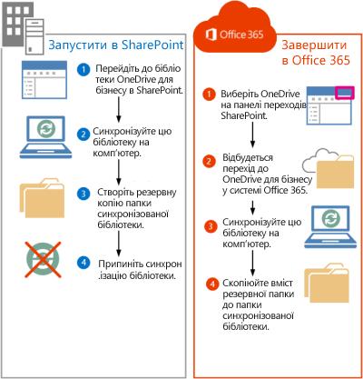 кроки для переміщення файлів sharepoint 2013 до служби office365