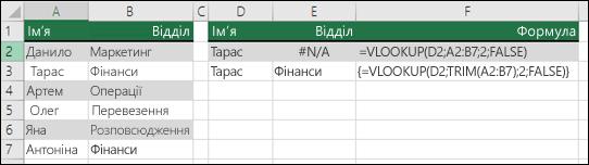 Використання функції VLOOKUP із вкладеною функцією TRIM у формулі масиву для видалення початкових і кінцевих пробілів.  Клітинка E3 містить формулу {=VLOOKUP(D2;TRIM(A2:B7);2;FALSE)}, для введення якої потрібно натиснути клавіші Ctrl+Shift+Enter.