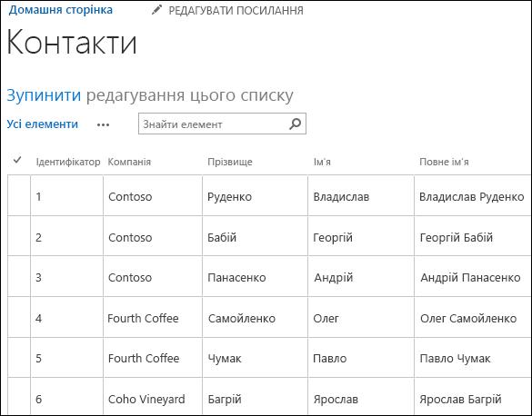 Список SharePoint із шістьма записами контактів