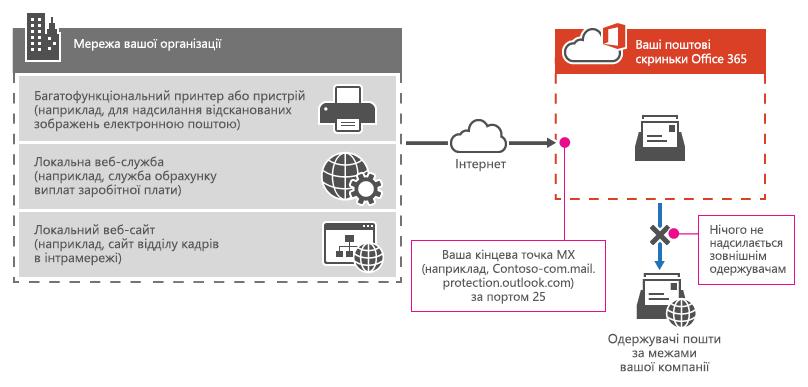 Багатофункціональний принтер використовує кінцеву точку MX Office365, щоб відправити електронне повідомлення безпосередньо лише одержувачам у вашій організації.