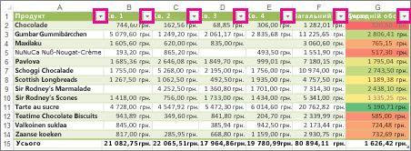 Таблиця Excel, у якій відображаються вбудовані фільтри