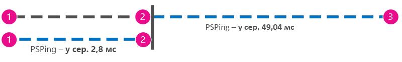 Додаткова схема, на якій показано результати виконання команди ping у мілісекундах, яка надсилається з клієнта на проксі-сервер поруч із клієнтом, а потім– до служби Office 365, тому значення можуть відніматися.