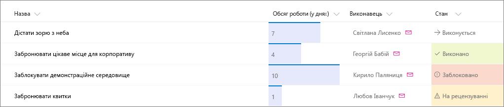 Приклад списку SharePoint із форматуванням стовпців