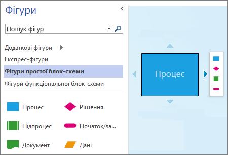 """Знімок екрана: область """"Фігури"""" та сторінка схеми, на якій відображається фігура, стрілки автоматичного з'єднання та міні-панель."""