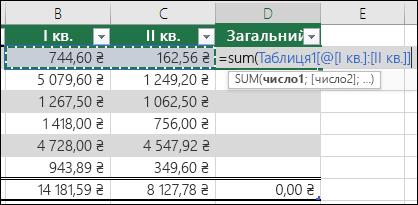 Додавання однієї формули у клітинці таблиці, який автоматично завершить для створення обчислюваного стовпця