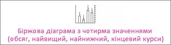 Біржова діаграма з чотирма значеннями (обсяг, найвищий, найнижчий, кінцевий курси)