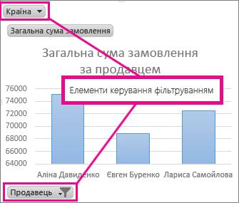 Зведена діаграма із зображенням елементів керування для фільтрації