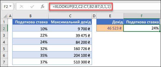 Зображення функції XLOOKUP, що використовується для повернення податкової ставки на основі максимального доходу. Це приблизна відповідність. Формула має такий вигляд: = XLOOKUP (E2, C2: C7; B2: B7; 1; 1)