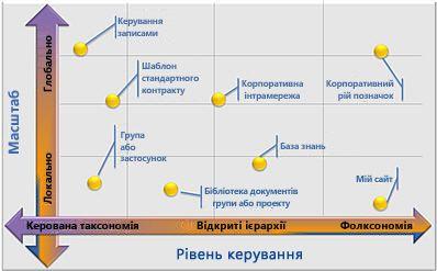 гнучкі конфігурації керованих метаданих