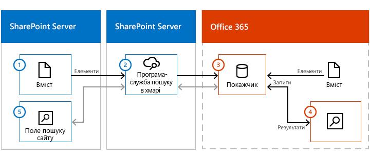 Зображення ферми вмісту SharePoint Server, SharePoint Server з програмою-службою пошуку в хмарі та Office 365. Потоки даних із локального вмісту через програму-службу пошуку в хмарі до індексу пошуку в Office 365.