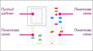 Ескізи простої блок-схеми в програмі Visio: 1 пустий шаблон і 3 початкові схеми