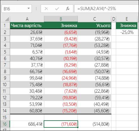 Використання операторів із функцією SUM.  Клітинка B16 містить формулу =SUM(A2:A14)*–25%.  Формулу було б побудовано правильно, якби замість значення –25% було використано посилання на клітинку, наприклад =SUM(A2:A14)*E2.