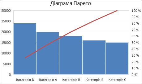 Зразок діаграми Парето