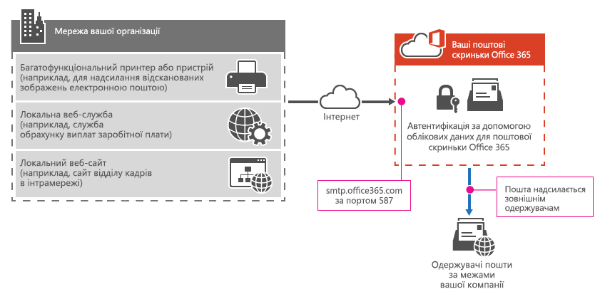 Підключення багатофункціонального принтера до Office365 через клієнт SMTP.