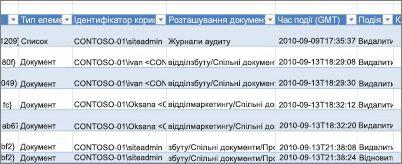 Дані звіту відстеження видалення
