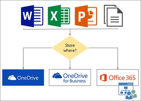 Розташування для зберігання файлів у хмарі