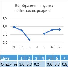 Дані відсутні в день 4 клітинки, діаграма, що показує розрив в рядку