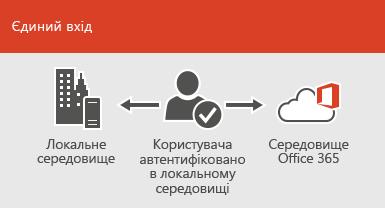 За допомогою служби єдиного входу один обліковий запис може бути доступний в локальному й онлайновому середовищах