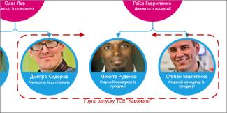Рамка групи