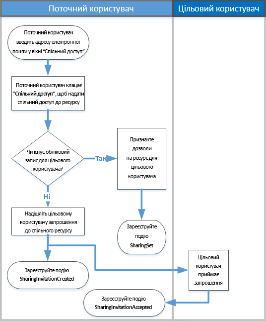 Схема аудиту спільного доступу