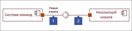 """Два інтерфейси з'єднано: 1) фігура """"Наданий інтерфейс"""" із колом на кінці; 2) фігура """"Необхідний інтерфейс"""" із гніздом на кінці."""