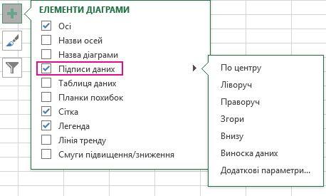 """Параметри підписів даних у розділі """"Елементи діаграми"""""""