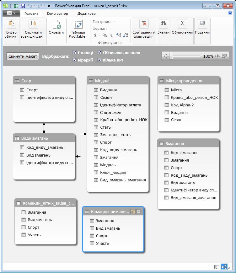 Таблиці PowerPivot у поданні схеми