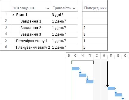 Складений знімок екрана: пов'язані завдання в плані проекту та діаграма Ганта.